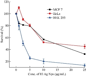 D:\xwu\Nano Biomedicine and Engineering\Articles for production\排版\2020\12(1)\2020 12(1)\V12N1JPG\12(1).10\spt8.jpg