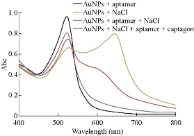 D:\xwu\Nano Biomedicine and Engineering\Articles for production\排版\2020\2020 12(2)\【2 完成】NBE-2020-0023\124-131\amat5.jpg